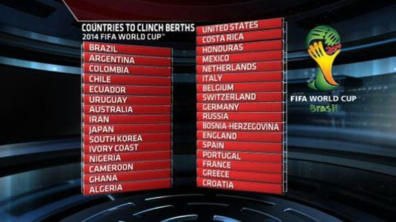 The 32 teams to compete for the 2014 World Cup crown.