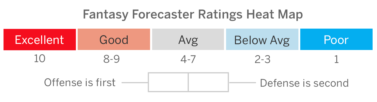 Nhl Fantasy Hockey Forecaster For The Week Of Feb 4 10