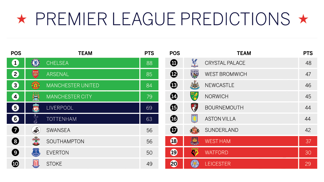 Premier league predicted table chelsea to win west ham for Football league tables