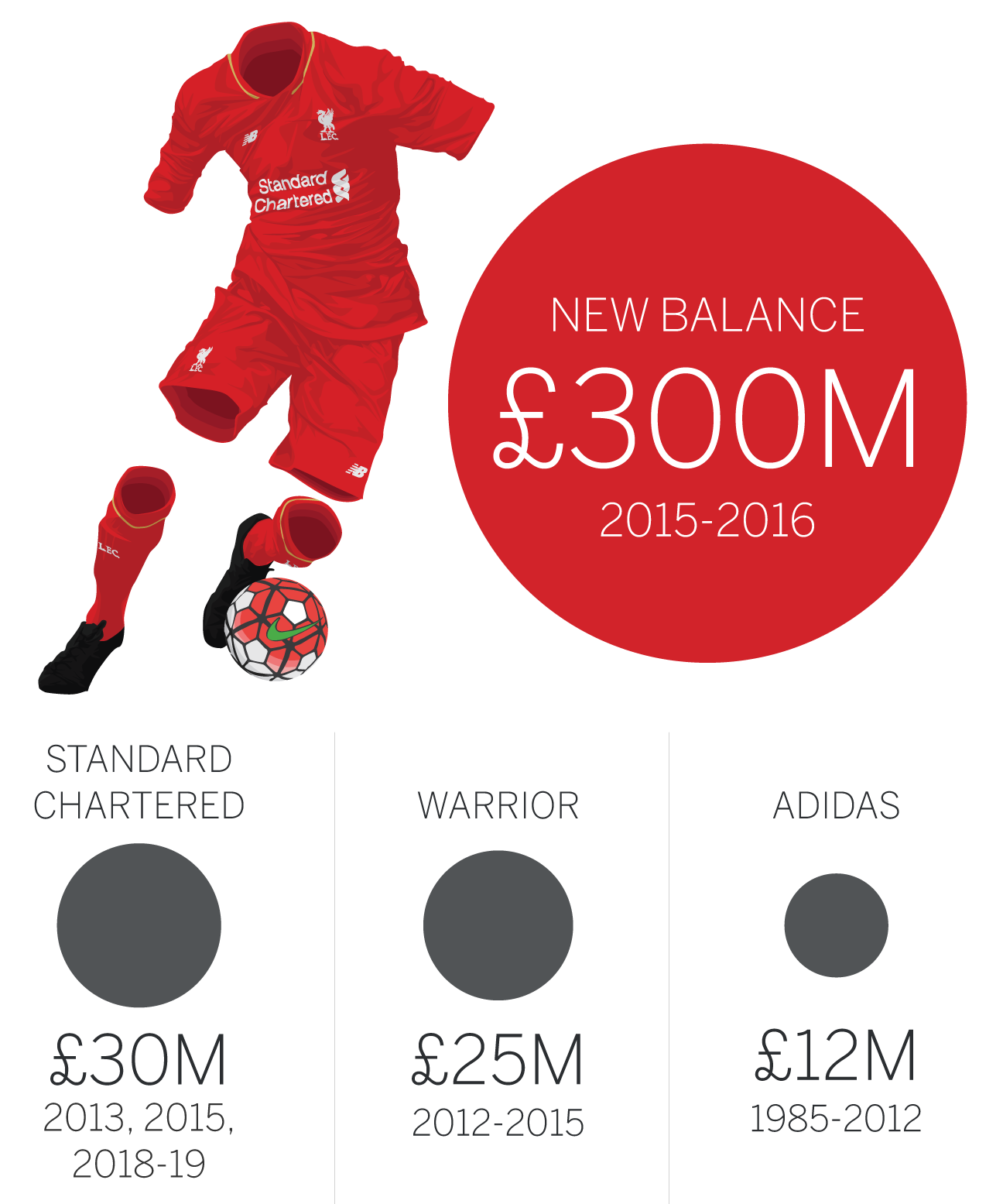 Liverpool's fifth year under Fenway Sports Group: Stats ...
