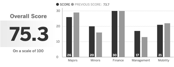 Projected 2014 Standings Baseball