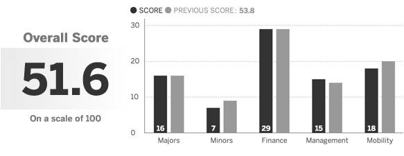 La gráfica de barras refleja los puntos promedio dados por los
