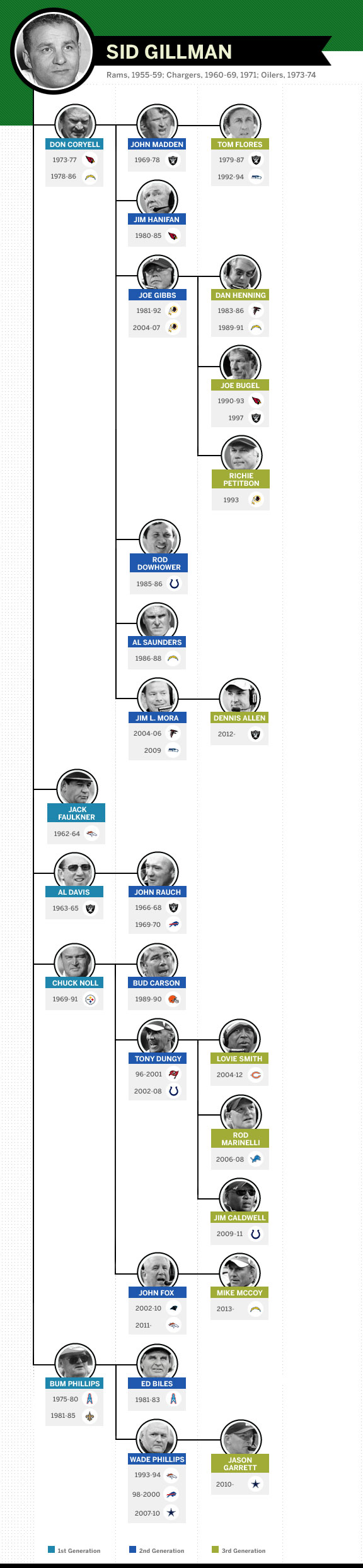 Greatest Nfl Coaches The Sid Gillman Coaching Tree