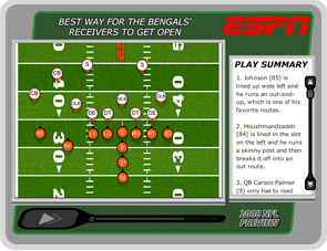 Best way for the Bengals' receivers to get open