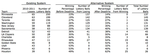 NBA lottery odds