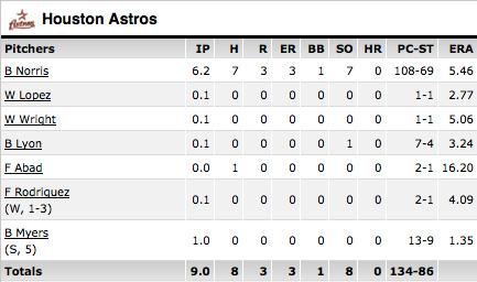 Astros box score