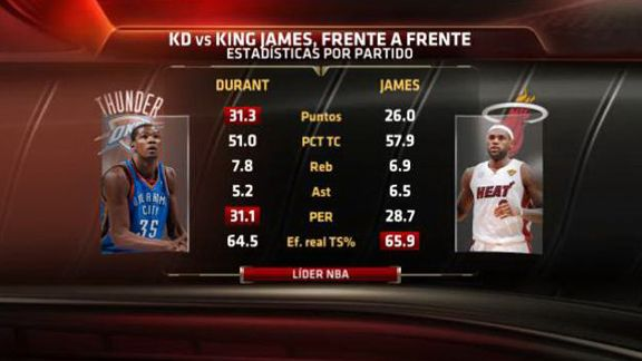 Kevin Durant and LeBron James graphic