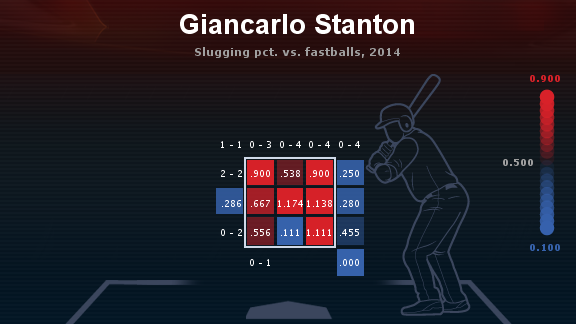 Giancarlo Stanton heat map