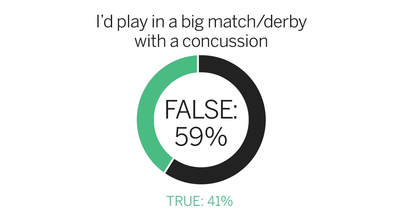 FC Survey Concussion