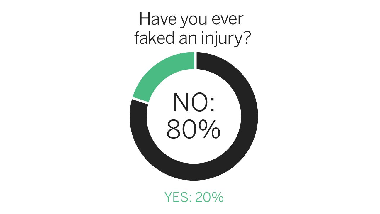 FC Survey Injury
