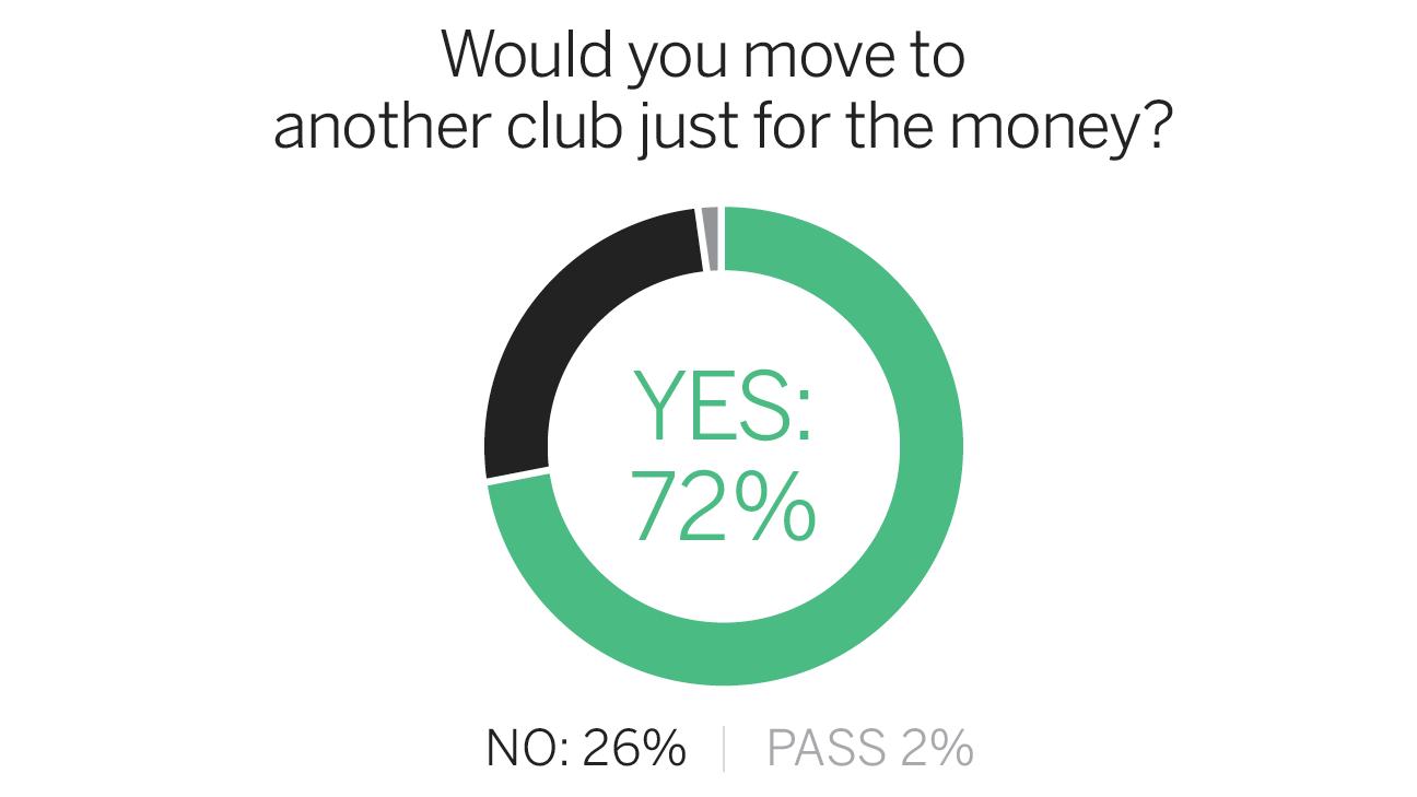 FC Survey Money