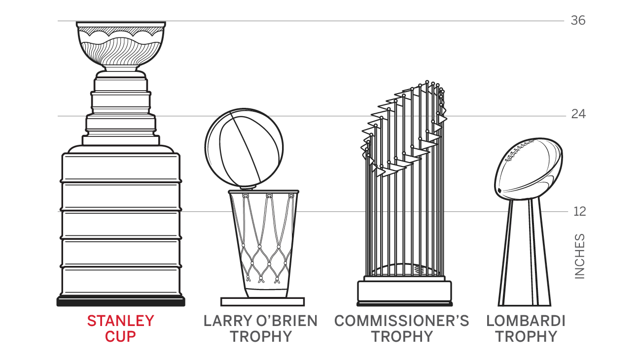 Nhl 2015 Stanley Cup Playoffs Stanley Cup By The Numbers