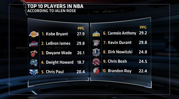 espn all time best nba players