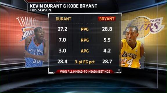 Kevin Durant and Kobe Bryant are both in the top 4 in the league in scoring