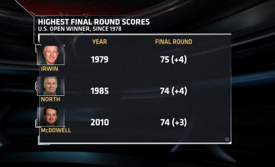 Highest Final Round Score