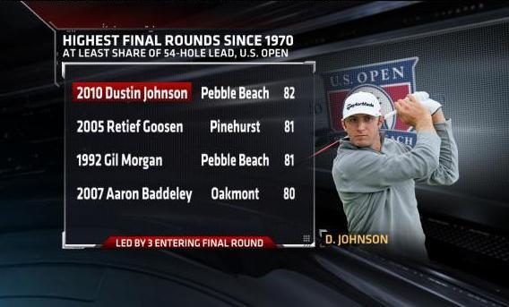 Dustin Johnson Final Round