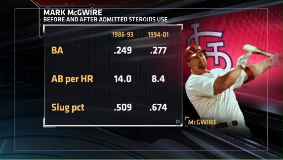 Research: McGwire Before and After Steroid Use