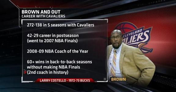 Mike Brown Career Notes