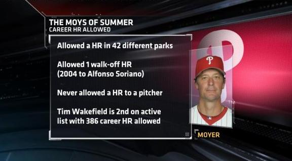 Jamie Moyer HR Record