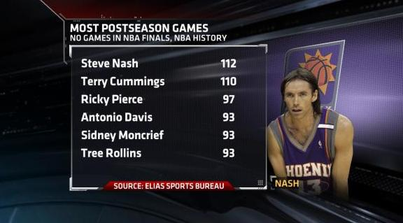 Steve Nash Most Playoff Games No Finals