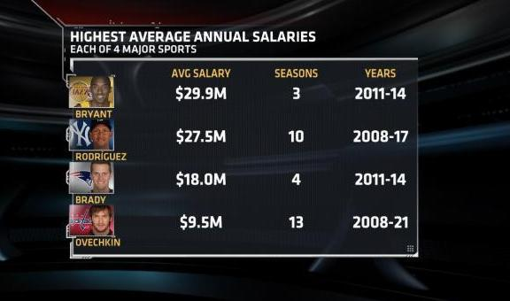 professional athletes salaries Relative to the rest of the professional sports world neurosurgeons in the united states earn an average salary of $355,034 per year ® 2018 bustle.