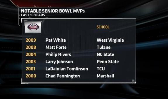 Senior Bowl MVPs