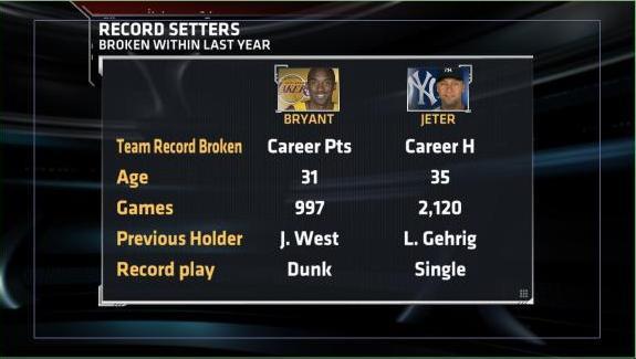 Kobe's Record vs Jeter's Record
